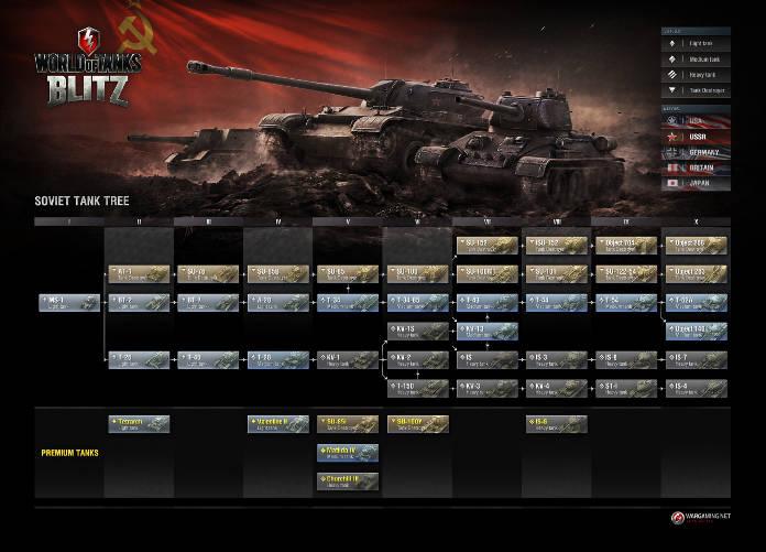 World of tanks Blitz Arbre technologique
