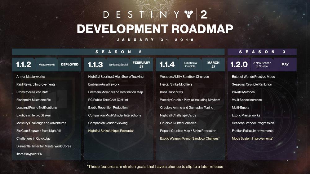 Destiny 2 - Bungie Development Roadmap