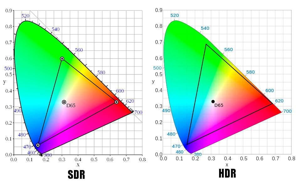 HDR vs SDR - Gamme Dynamique