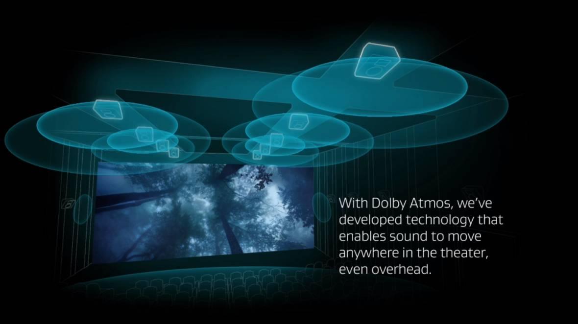 Le Dolby Atmos c'est quoi