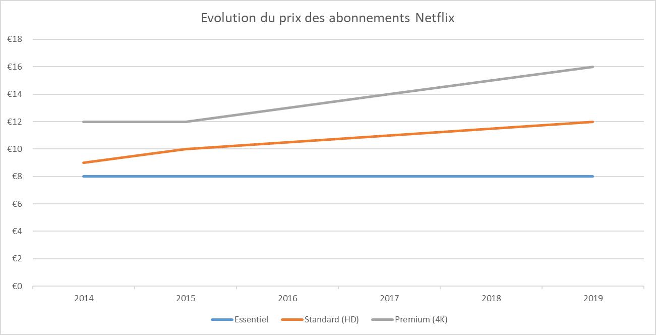 Evolution du prix des abonnements Netflix par année
