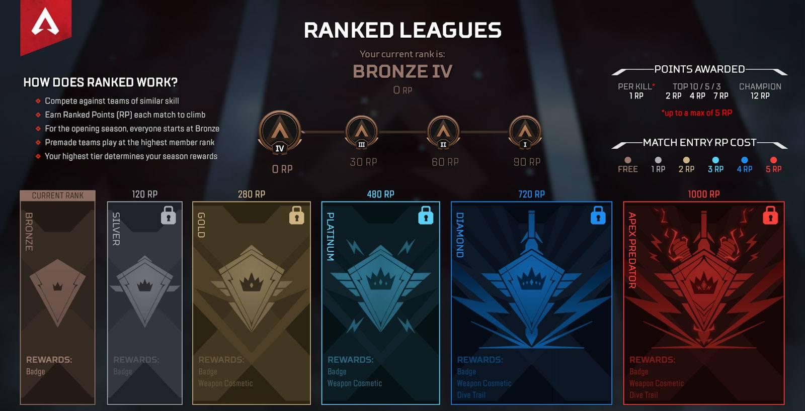Les niveaux ou rangs de ligues classées - Apex Legends Ranked