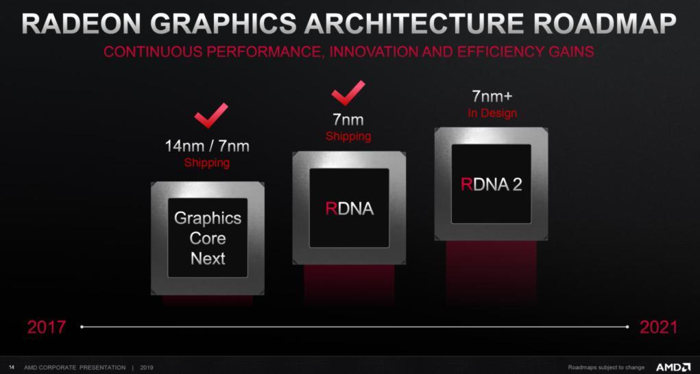 AMD-Navi 2 GPU- Roadmap RDNA 2