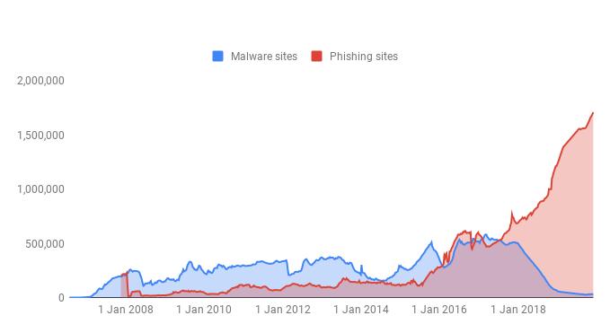 Le Phising, la menace principale sur le Web