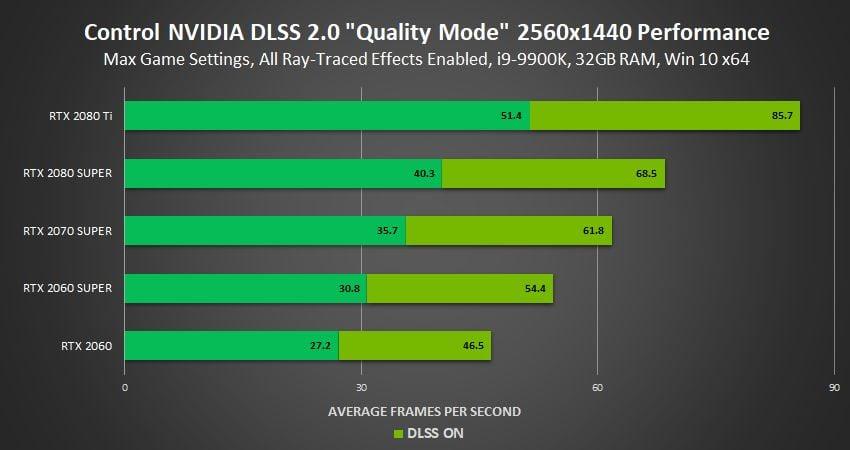 DLSS 2.0 performance en 1440p