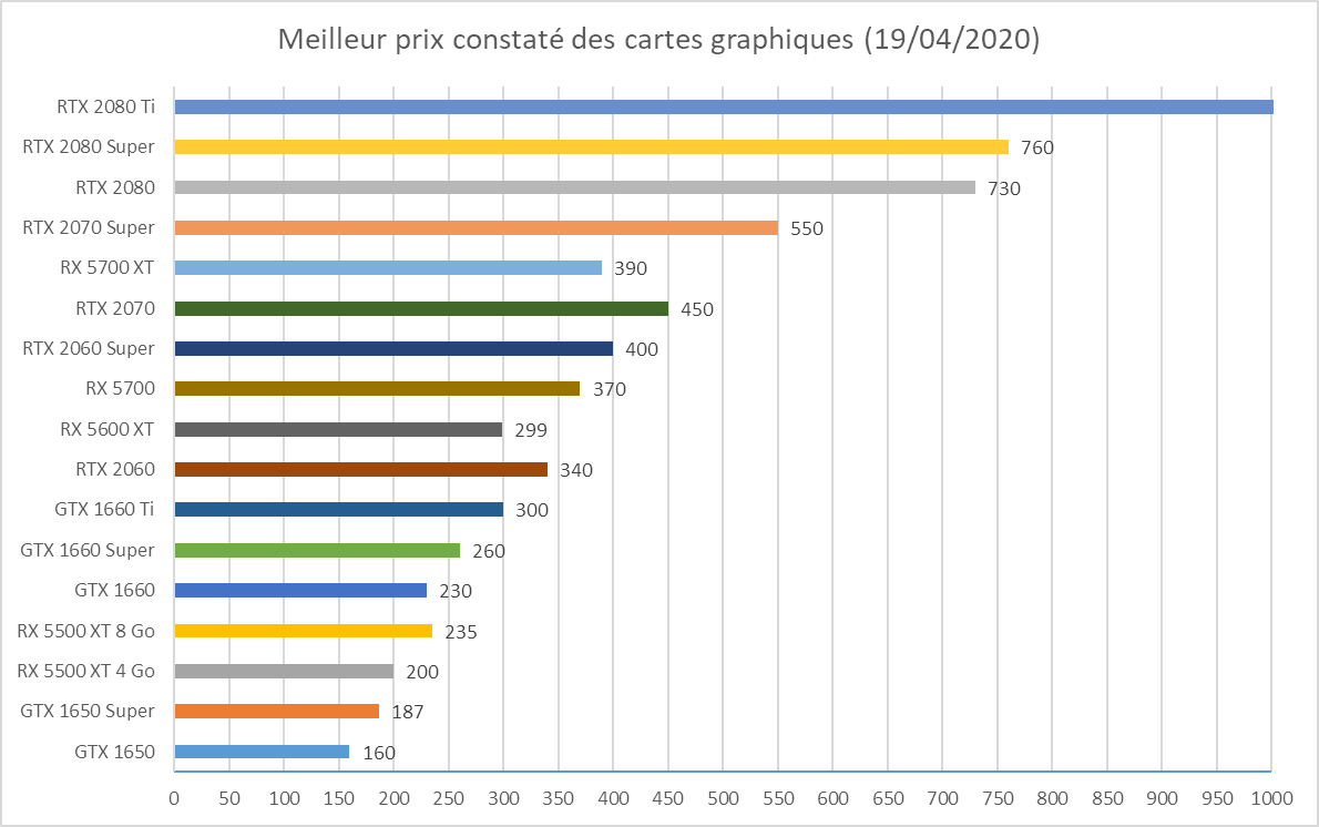Prix-de-cartes-graphiques-Nvidia-et-AMD-19042020